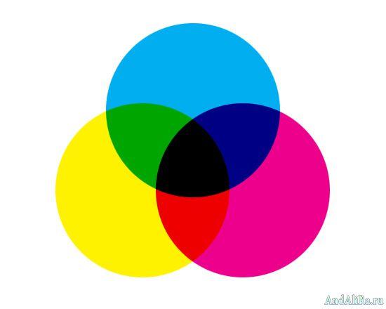 Какой цвет получится если смешать розовый и синий